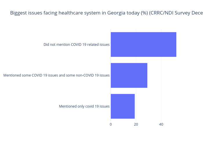 Biggest issues facing healthcare system in Georgia today (%) (CRRC/NDI Survey December 2020)   bar chart made by Gilbreathdustin   plotly