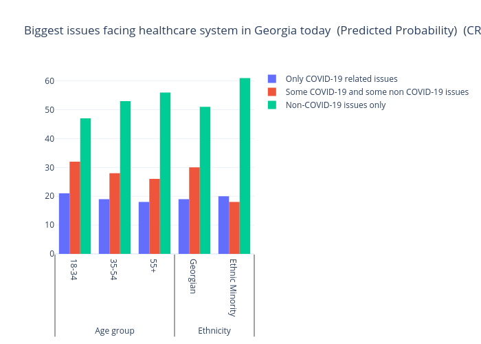 Biggest issues facing healthcare system in Georgia today (Predicted Probability)  (CRRC/NDI Survey December 2020) | bar chart made by Gilbreathdustin | plotly