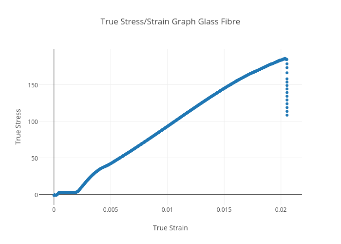 Peachy True Stress Strain Graph Glass Fibre Scatter Chart Made By Wiring Digital Resources Bemuashebarightsorg