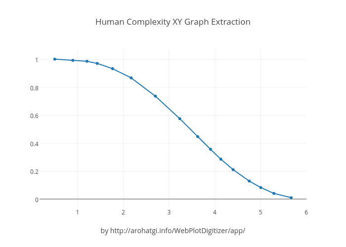 Human Complexity XY Graph Extraction
