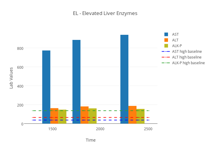EL - Elevated Liver Enzymes | bar chart made by Hlbe | plotly