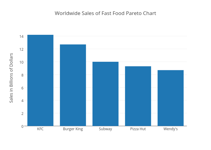 Fast Food Restaurant Sales Statistics