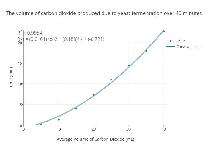The volume of carbon dioxide produced due to yeast fermentation over
