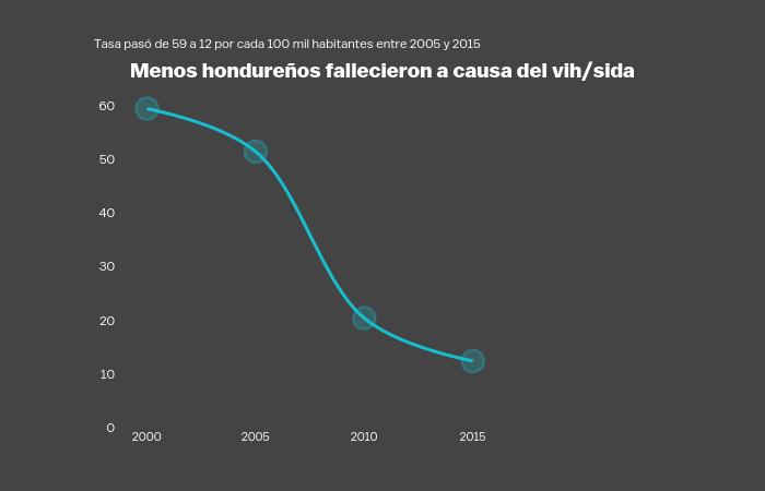 Menos hondureños fallecieron a causa del vih/sida | line chart made by Hasselfallas77 | plotly
