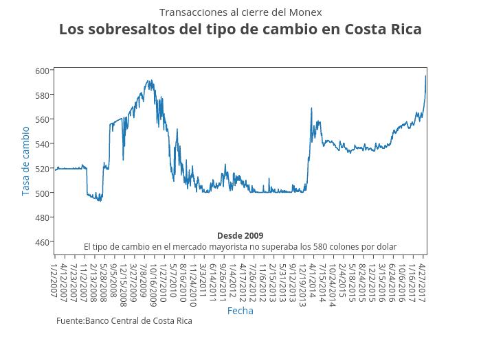 Los sobresaltos del tipo de cambio en Costa Rica | line chart made by Hasselfallas77 | plotly