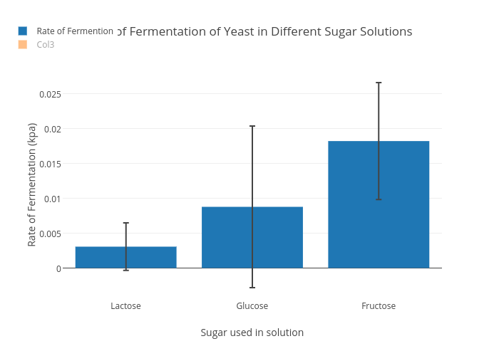 fermentation rates of different sugars