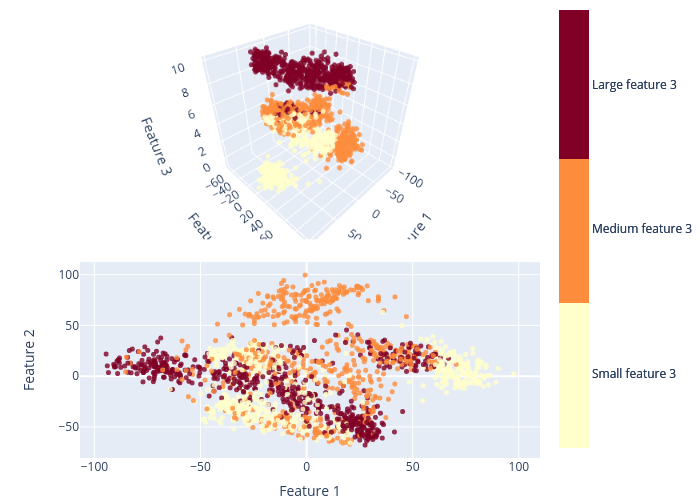 Feature 2 vs Feature 1 | scatter3d made by Hugo_tdab | plotly