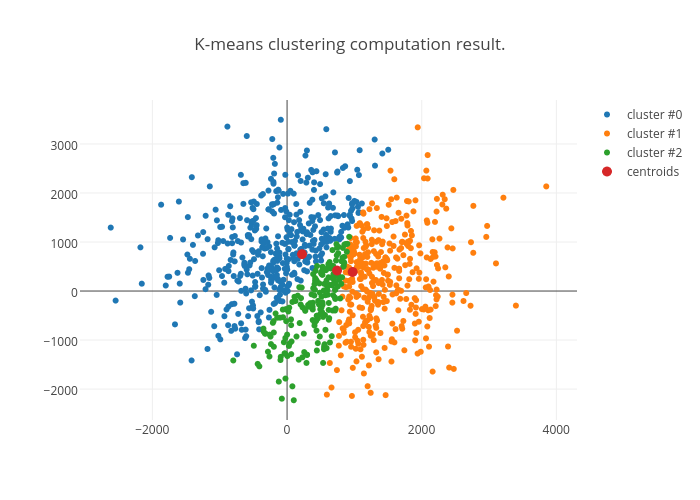 K-means clustering computation result  | scatter chart made
