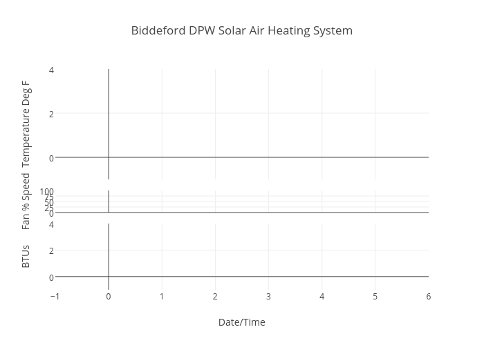 Biddeford DPW Solar Air Heating System | scatter chart made by Iasmaine | plotly