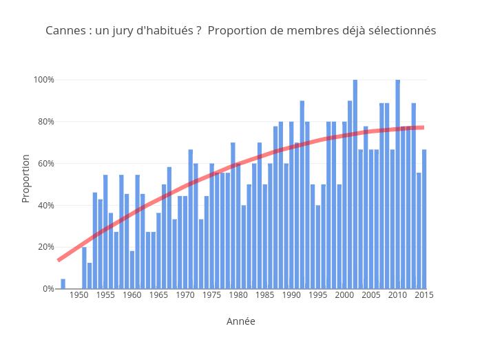 Cannes : un jury d'habitués ? Proportion de membres déjà sélectionnés