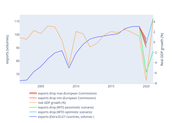exports (volumes) vs  | line chart made by Iacopom | plotly