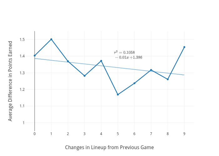 Average Difference in Points Earned vs Changes in Lineup from Previous Game | line chart made by Ike348 | plotly