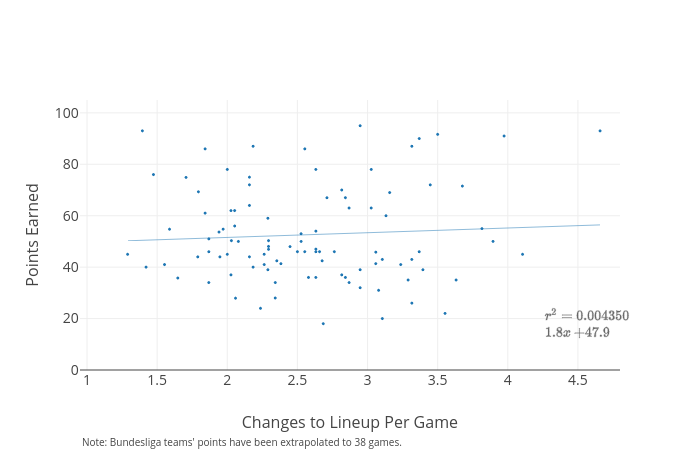 Points Earned vs Changes to Lineup Per Game | scatter chart made by Ike348 | plotly