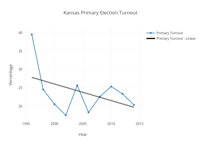 Kansas Primary Election Turnout