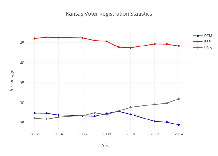 Kansas Voter Registration Statistics