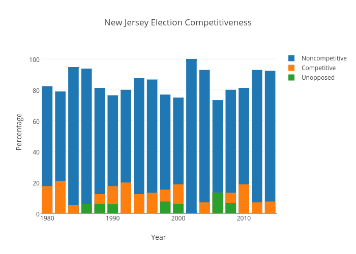 New Jersey Election Competitiveness