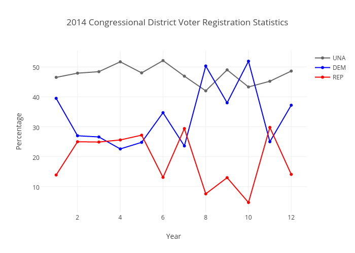 2014 Congressional District Voter Registration Statistics