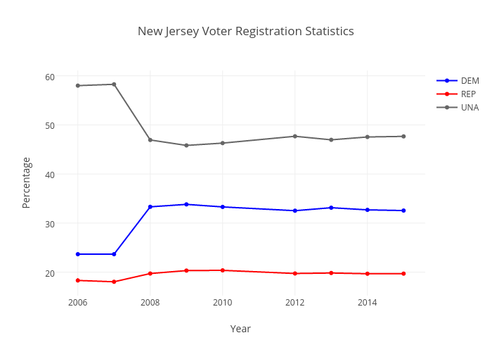New Jersey Voter Registration Statistics