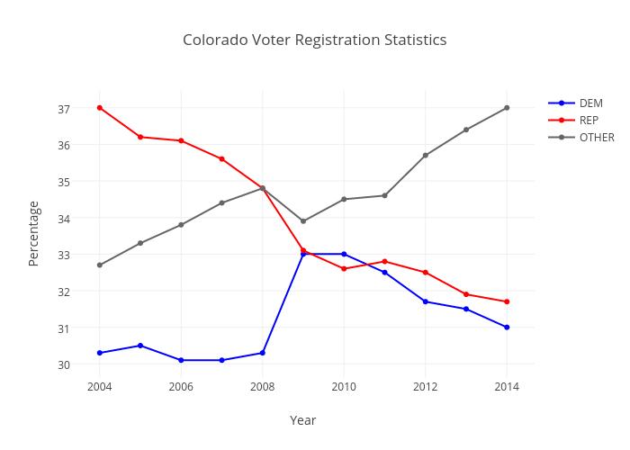 Colorado Voter Registration Statistics