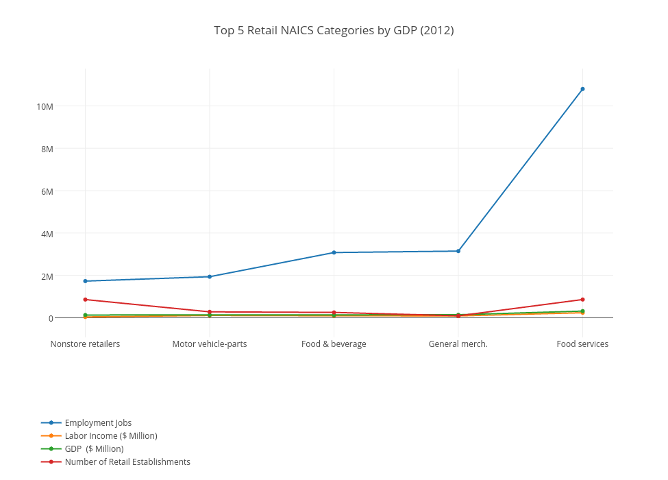 Top 5 Retail NAICS Categories by GDP (2012)