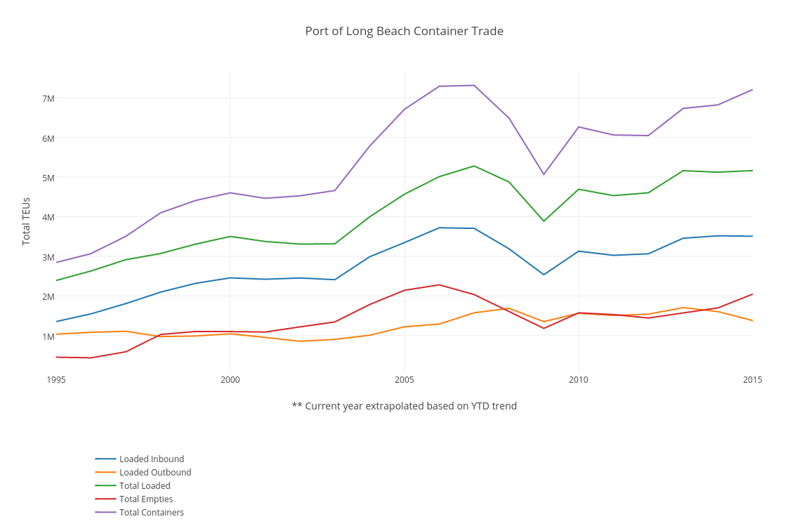 Port of Long Beach Container Trade TEUs