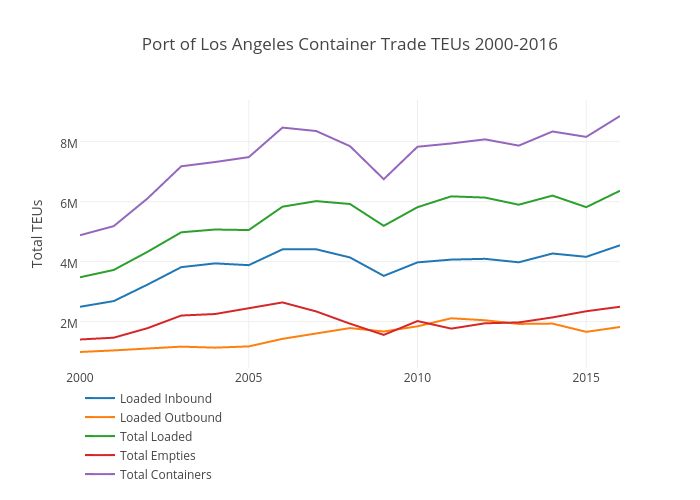 Port of Los Angeles Container Trade TEUs 2000-2016