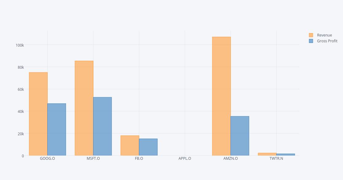revenue vs gross profit bar chart made by intern8 plotly