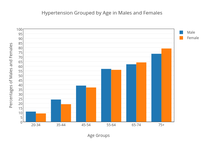 Hypertension Grouped By Age In Males And Females Bar Chart Made By
