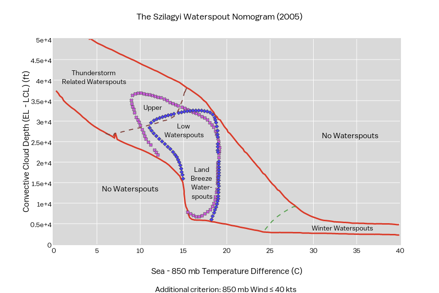 The Szilagyi Waterspout Nomogram (2005) | line chart made by Jackson | plotly