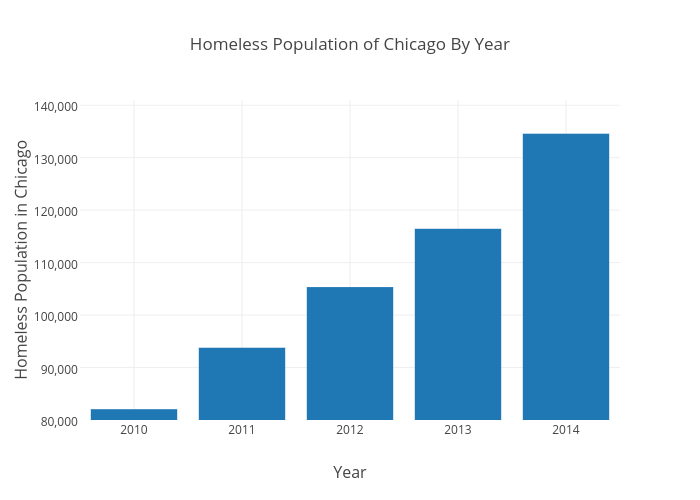 homeless population Homelessness is an issue that affects a wide spectrum of people in colorado—families, youth, veterans, single adults, children, people living with disabilities, among others.