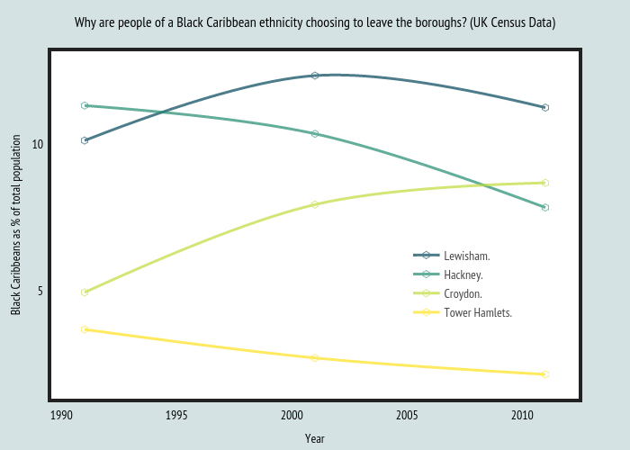 Why are people of a Black Caribbean ethnicity choosing to leave the boroughs? (UK Census Data)