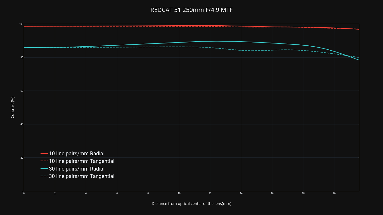 REDCAT 51 250mm F/4.9 MTF | line chart made by Jamesxc | plotly