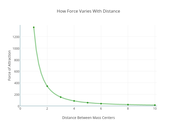 How Force Varies With Distance