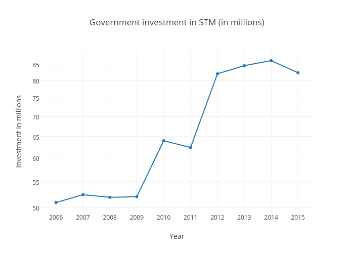 Government investment in STM (in millions)