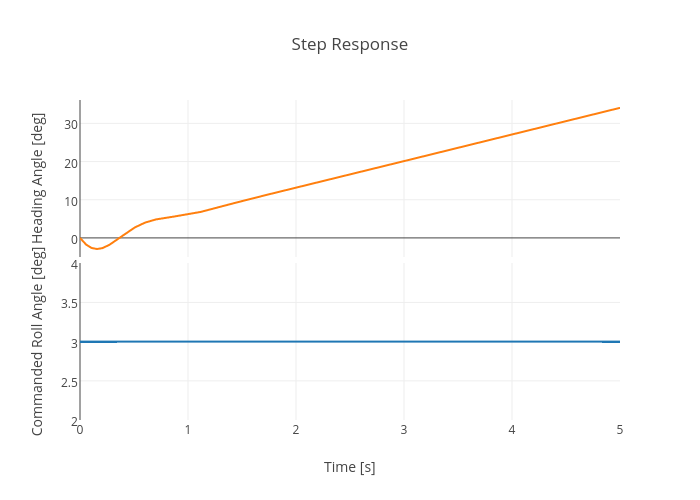 Step Response | scatter chart made by Jasonmoore | plotly