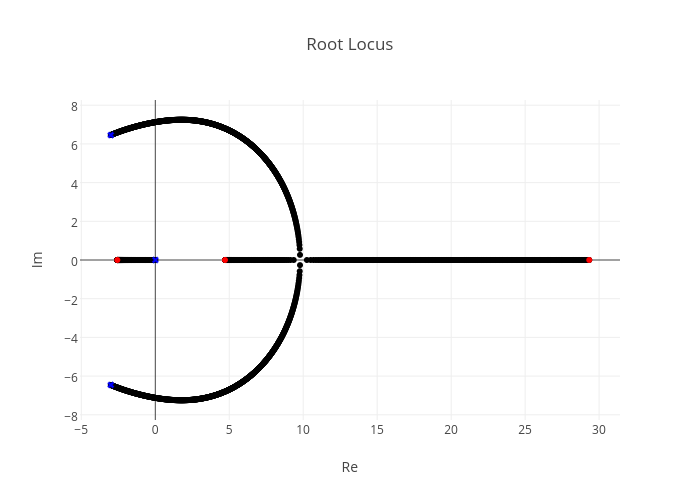 Root Locus | scatter chart made by Jasonmoore | plotly