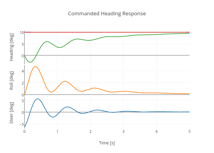 Commanded Heading Response   scatter chart made by Jasonmoore   plotly
