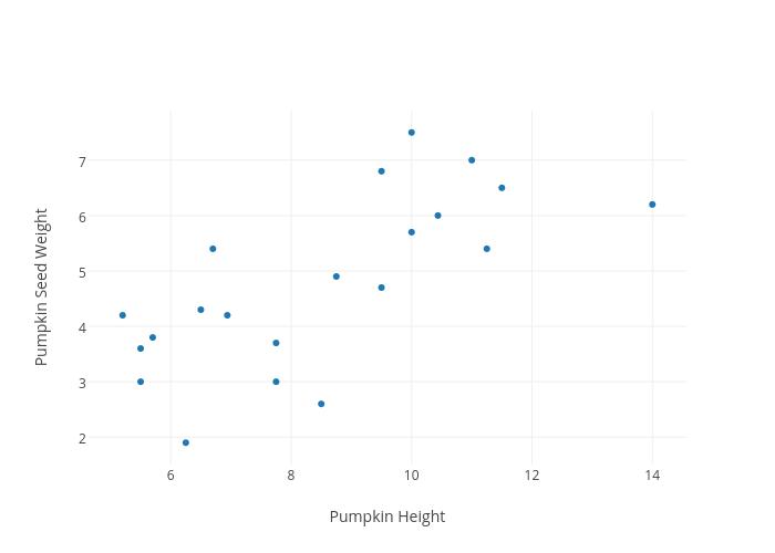 Pumpkin Seed Weight Vs Pumpkin Height Scatter Chart Made By Jeety