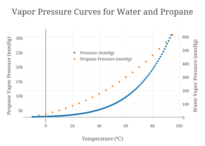 Vapor Pressure Curves For Water And Propane Ter Chart Made By Jeffcrumbaugh Plotly