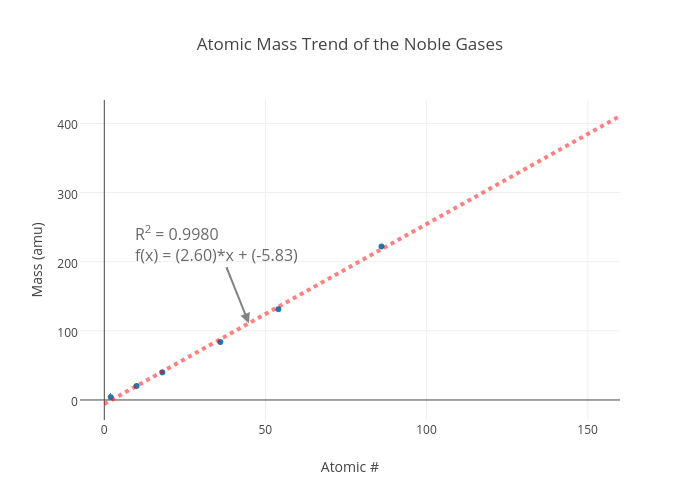 Atomic Mass Trend Of The Noble Gases | Scatter Chart Made By Jeffcrumbaugh  | Plotly