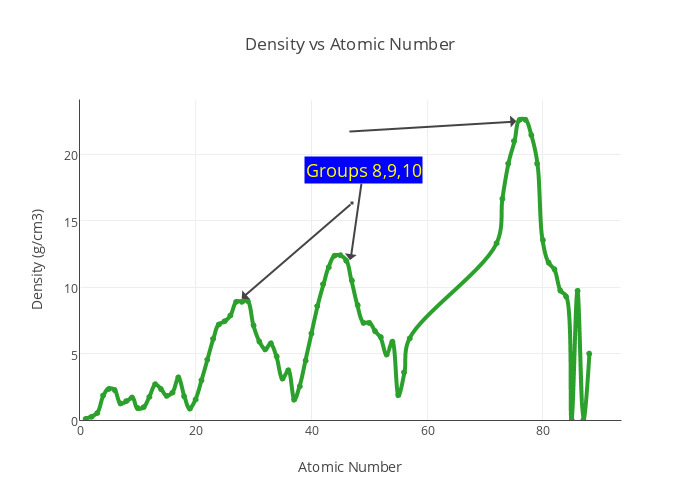 Density vs atomic number line chart made by jeffcrumbaugh plotly ccuart Gallery
