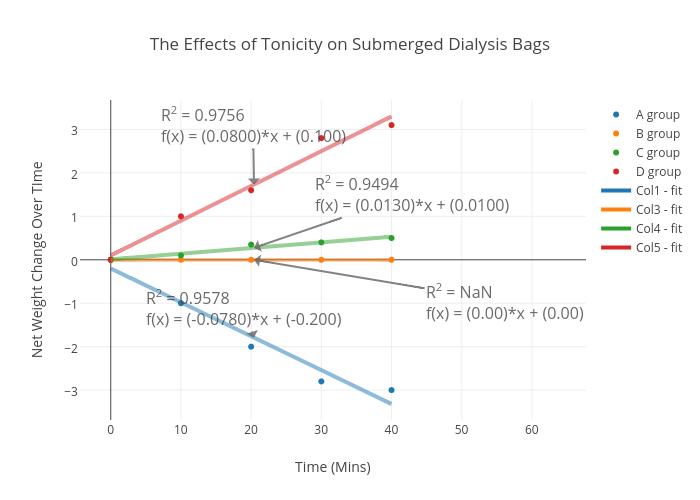Dependence of light scattering intensity ( I ) in the range of 0–10 degrees
