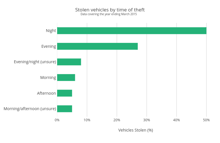 Stolen vehicles by time of theft | bar chart made by Jellyfishseo | plotly