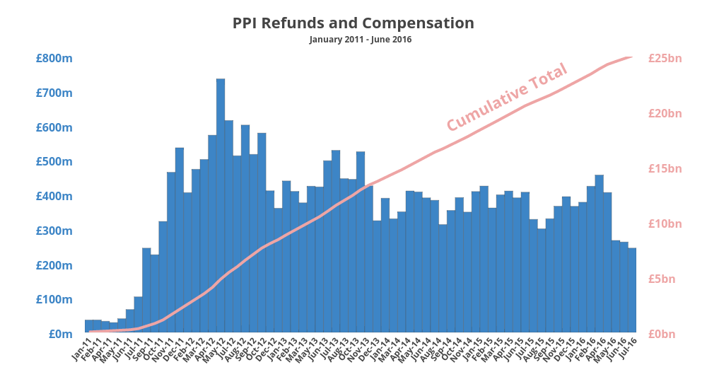 <B>PPI Refunds and Compensation</b>