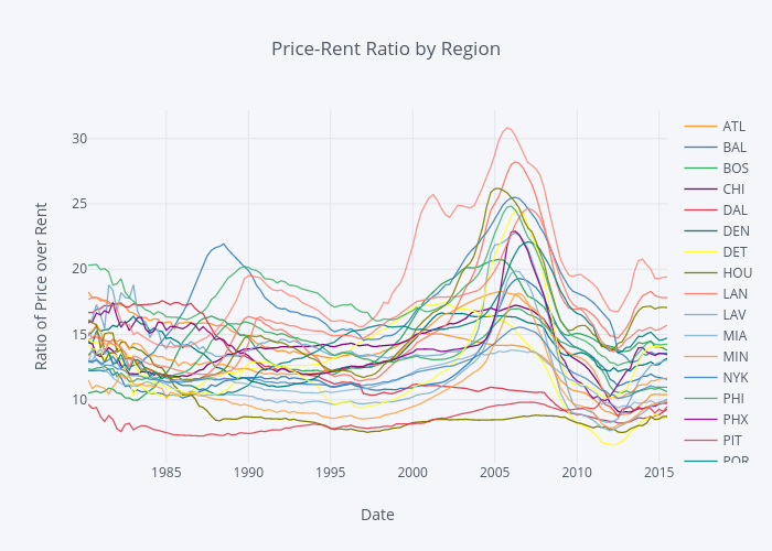 Price-Rent Ratio by Region
