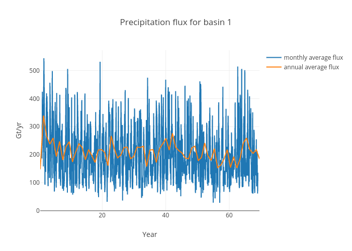 Precipitation flux for basin 1 | scatter chart made by Jeremyfyke | plotly