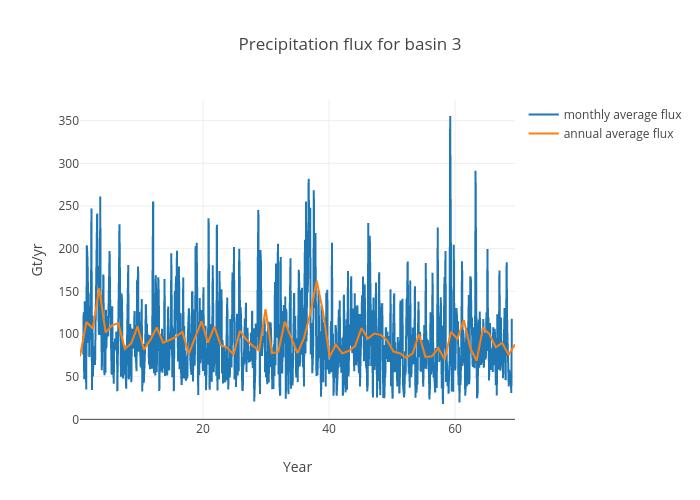 Precipitation flux for basin 3 | scatter chart made by Jeremyfyke | plotly