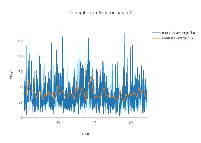 Precipitation flux for basin 4 | scatter chart made by Jeremyfyke | plotly