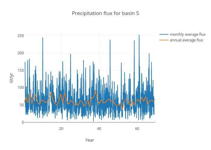 Precipitation flux for basin 5 | scatter chart made by Jeremyfyke | plotly