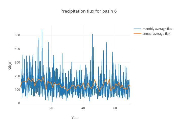 Precipitation flux for basin 6   scatter chart made by Jeremyfyke   plotly